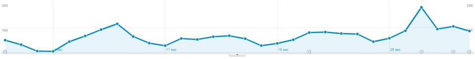Analytics September