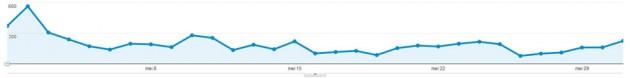 site statistics May